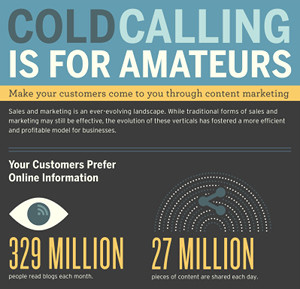 Increase-Your-Profits-San-Diego-CA-Ditch-Cold-Calls- Why-Content-Is-King