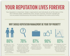 Increase-Your-Profits-San-Diego-CA-Online_Reputation_Bottom_Line_Infographic