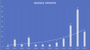 Increase-Your-Profits-San-Diego-CA-Google-Updates-As-Reported-By-Moz