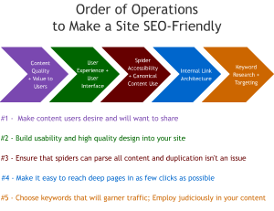 Increase-Your-Profits-order-of-seo-operations